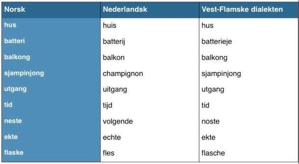 ord på w på norsk